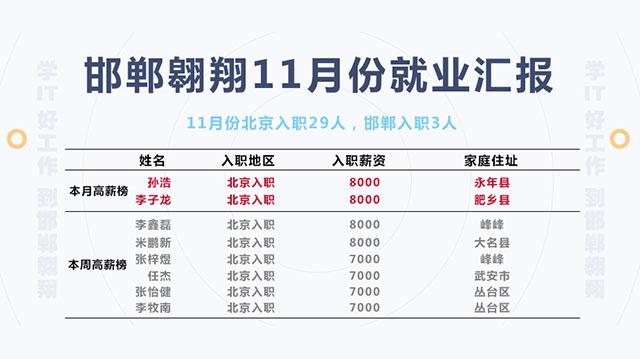 邯郸翱翔11月份就业汇报